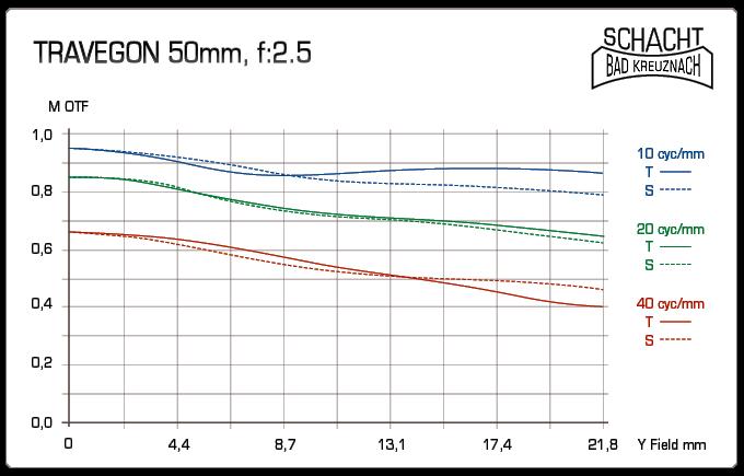 Schacht Travegon 50 mm f:2,5-3e0edde8-5766-45c6-9e61-1967e5c16c7a.jpg