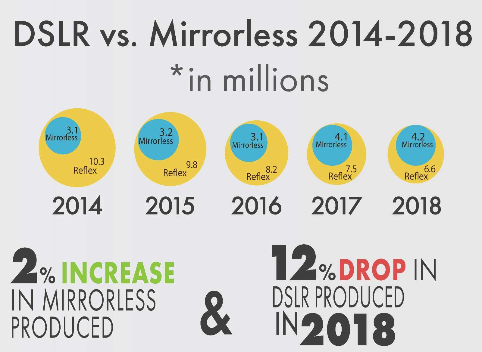 Qué opináis de la nueva Nikon mirrorless?-camera-industry-2018-infographics2.jpg