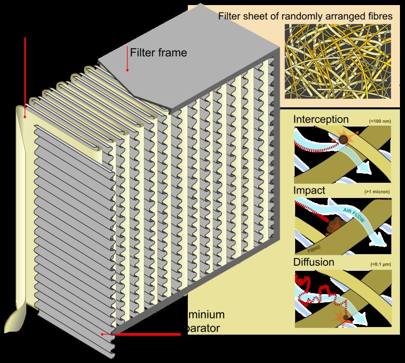 Lucha contra el polvo: Purificador de Aire con filtro HEPA-1920px-hepa_filter_diagram_en.svg.jpg