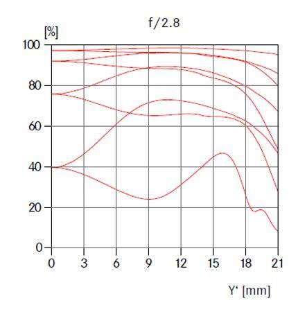 fgS3FDd 1 - Summilux-M 28 mm f:1,4 ASPH