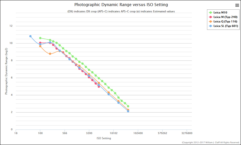 Teq8qKn 1 - Una nueva Leica M digital? ....