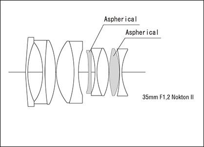 piq8PhK 1 - Nuevo Voigtländer Nokton 40 mm f:1,2 Aspherical